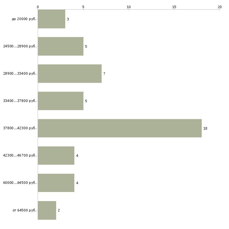 Найти работу докер  - График распределения вакансий «докер» по зарплате