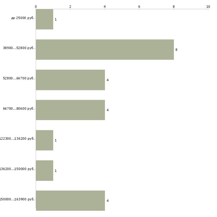 Найти работу журналист менеджер по рекламе  - График распределения вакансий «журналист менеджер по рекламе» по зарплате