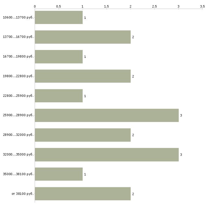 Найти работу заведующая библиотекой  - График распределения вакансий «заведующая библиотекой» по зарплате