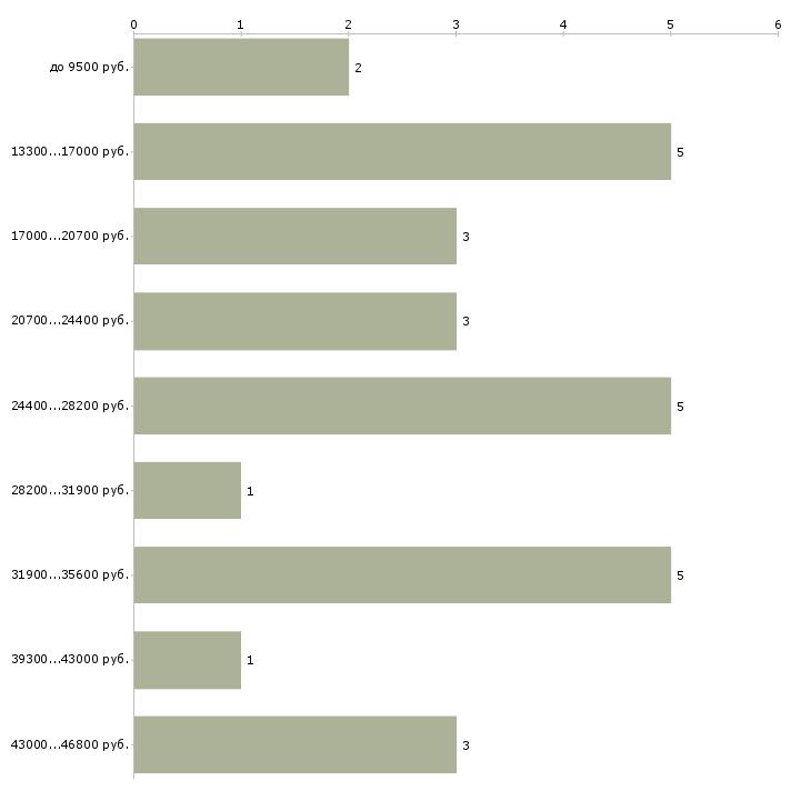 Найти работу заведующий канцелярии  - График распределения вакансий «заведующий канцелярии» по зарплате