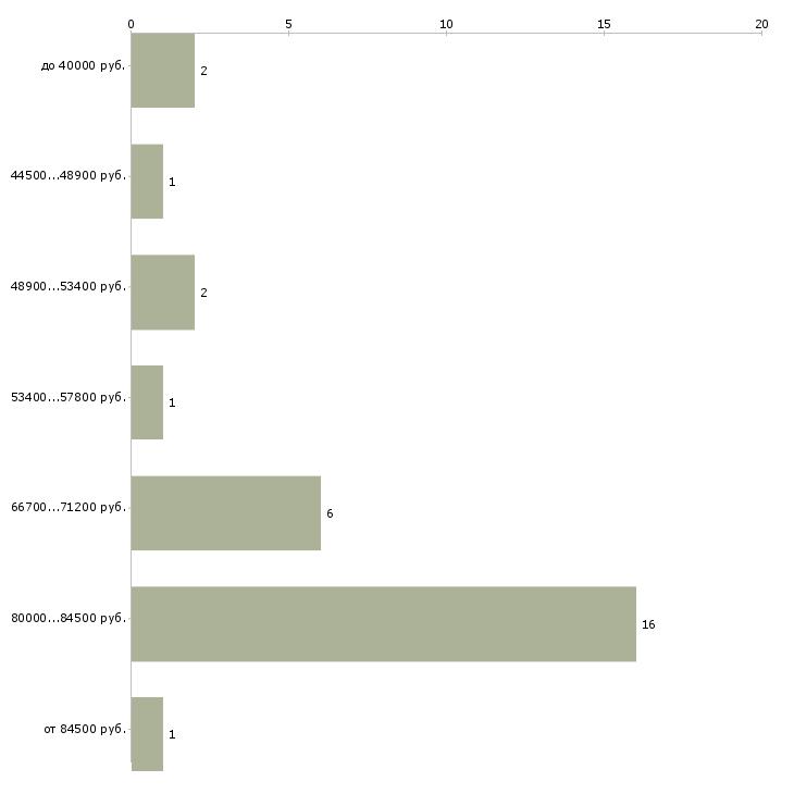 Найти работу замерщик кухонной мебели  - График распределения вакансий «замерщик кухонной мебели» по зарплате