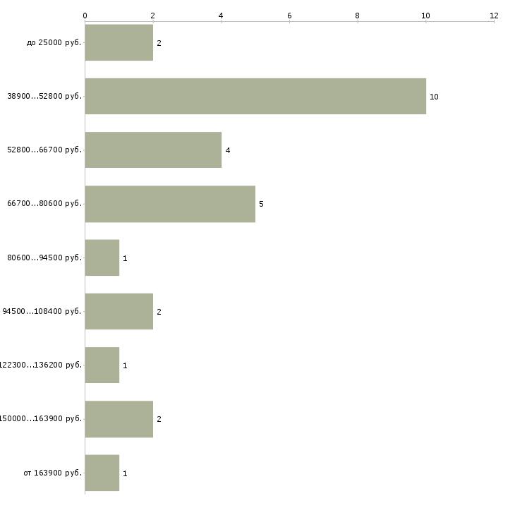Найти работу заместитель директора по общим вопросам  - График распределения вакансий «заместитель директора по общим вопросам» по зарплате
