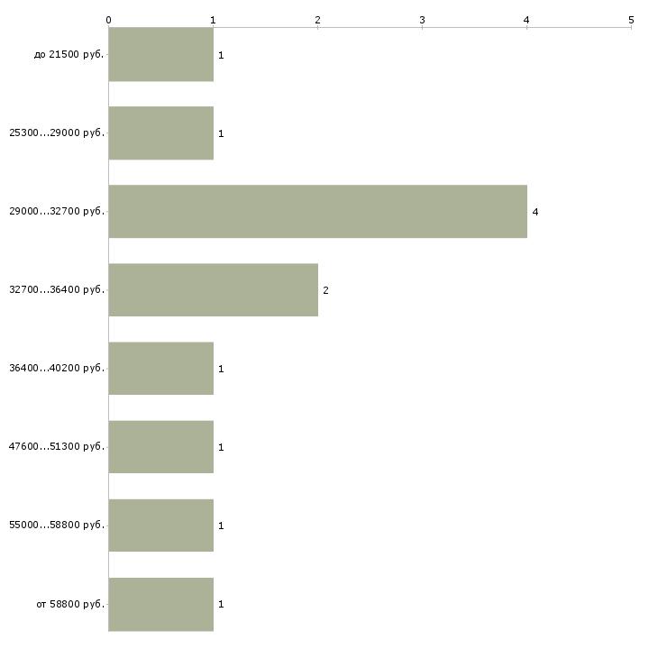 Найти работу заточник  - График распределения вакансий «заточник» по зарплате