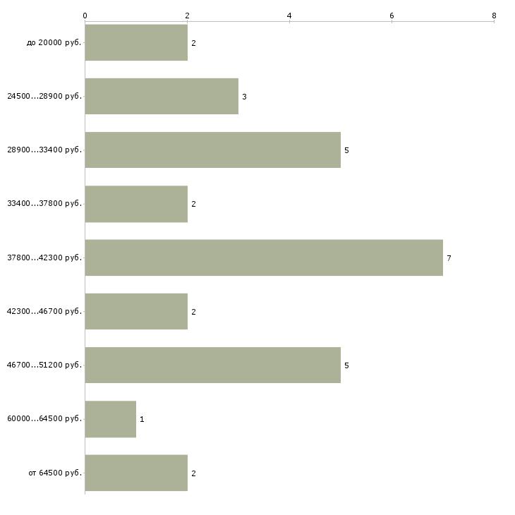 Найти работу инструктор групповых программ  - График распределения вакансий «инструктор групповых программ» по зарплате