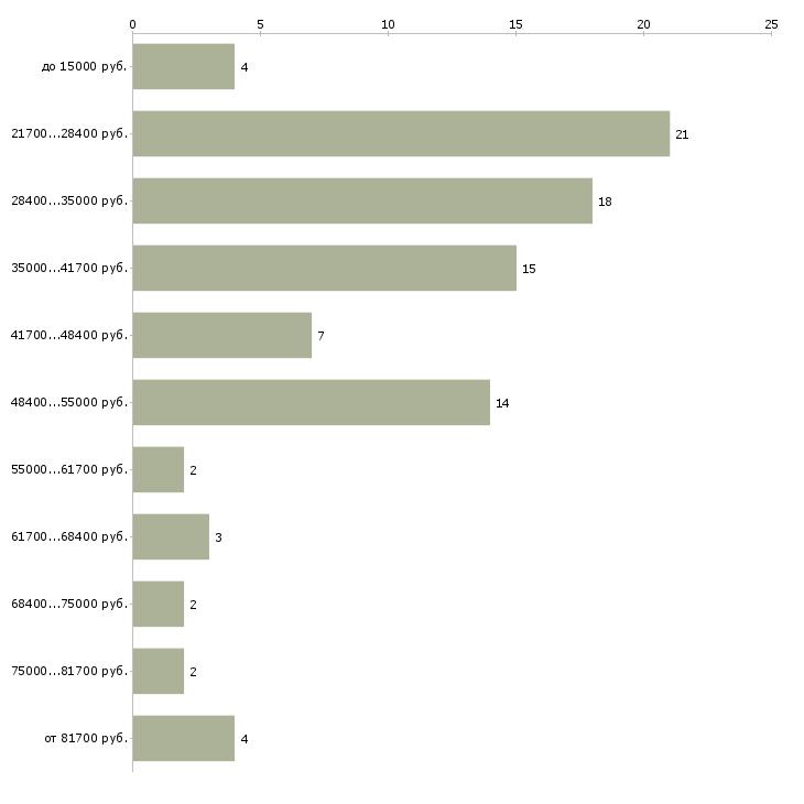 Найти работу информационное обслуживание  - График распределения вакансий «информационное обслуживание» по зарплате