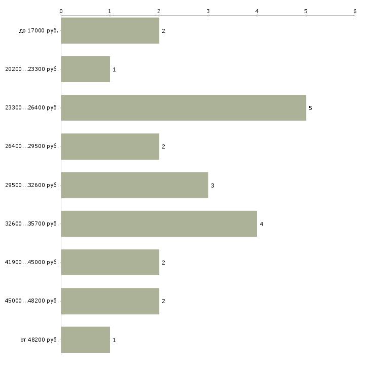 Найти работу кладовщик в автосалон  - График распределения вакансий «кладовщик в автосалон» по зарплате