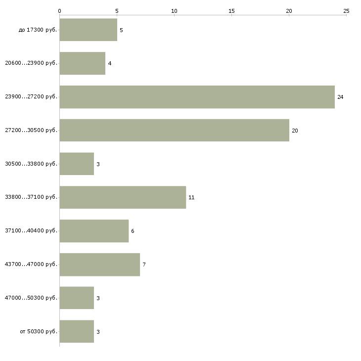 Найти работу кладовщик на производство  - График распределения вакансий «кладовщик на производство» по зарплате