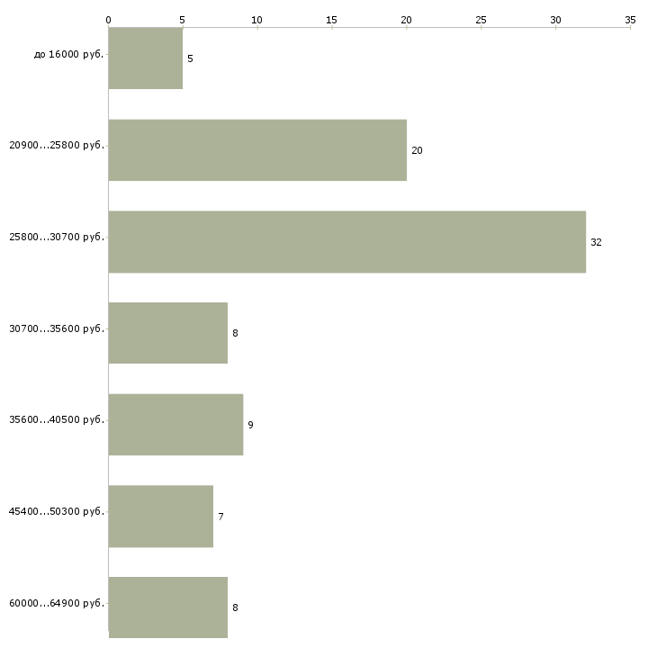 Найти работу кладовщик 1с  - График распределения вакансий «кладовщик 1с» по зарплате