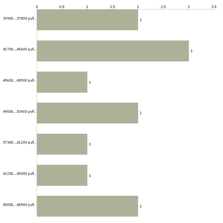 Найти работу комплектовщик заказов  - График распределения вакансий «комплектовщик заказов» по зарплате