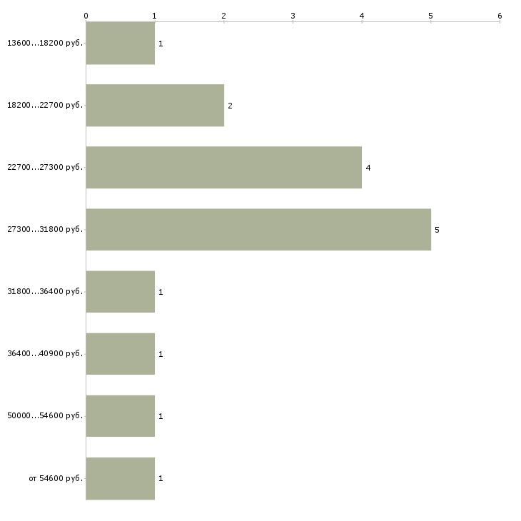 Найти работу конструктор  - График распределения вакансий «конструктор» по зарплате