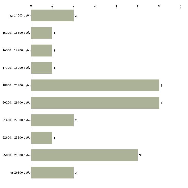 Найти работу консультант по косметике  - График распределения вакансий «консультант по косметике» по зарплате