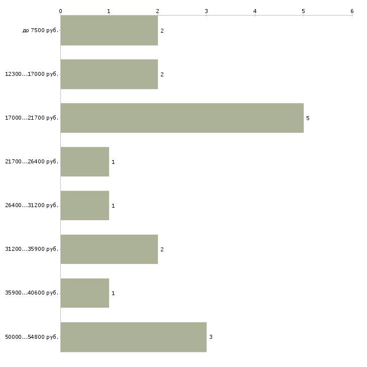 Найти работу костюмер  - График распределения вакансий «костюмер» по зарплате