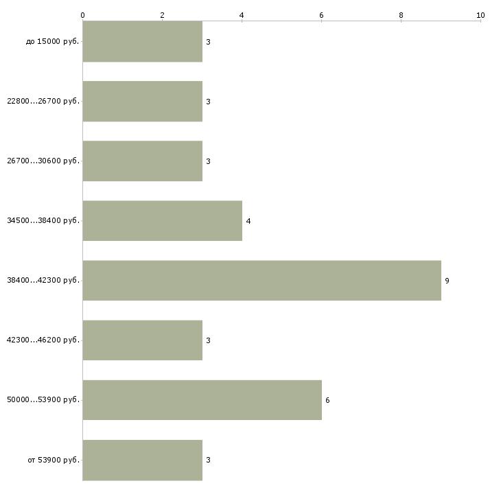 Найти работу литературный редактор  - График распределения вакансий «литературный редактор» по зарплате