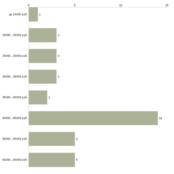Найти работу массажист lpg  - График распределения вакансий «массажист lpg» по зарплате