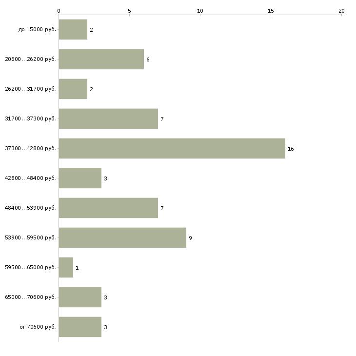 Найти работу мастер депиляции  - График распределения вакансий «мастер депиляции» по зарплате
