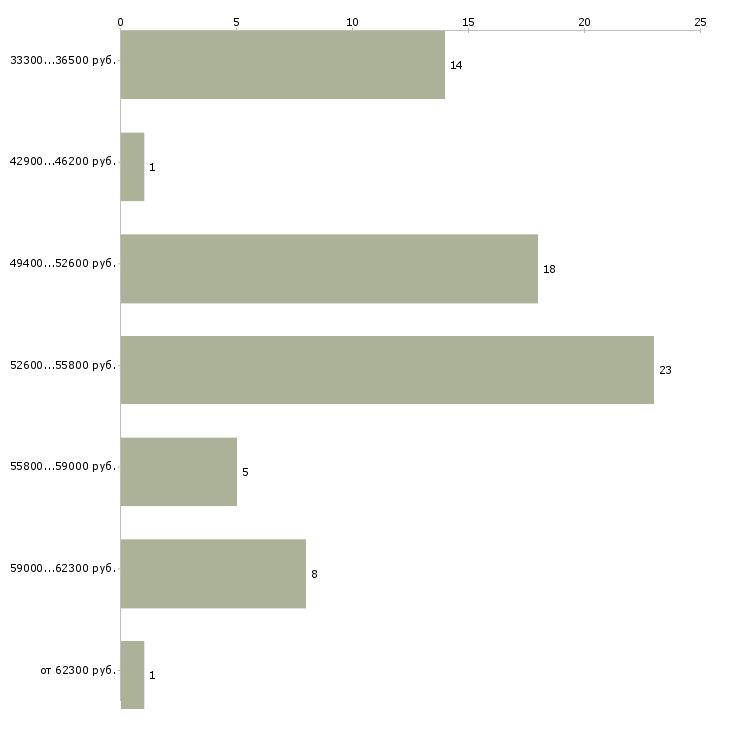 Найти работу медиа менеджер  - График распределения вакансий «медиа менеджер» по зарплате