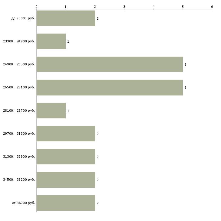 Найти работу медицинский диспетчер  - График распределения вакансий «медицинский диспетчер» по зарплате