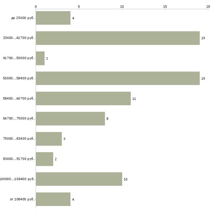 Найти работу менеджер по аренде коммерческой недвижимости  - График распределения вакансий «менеджер по аренде коммерческой недвижимости» по зарплате