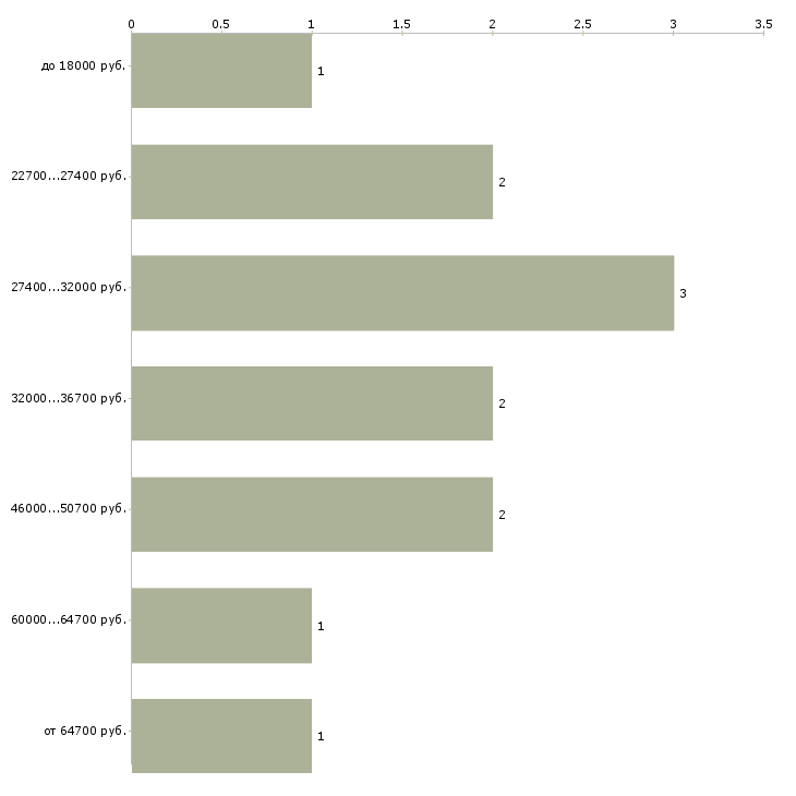 Найти работу менеджер по безопасности  - График распределения вакансий «менеджер по безопасности» по зарплате