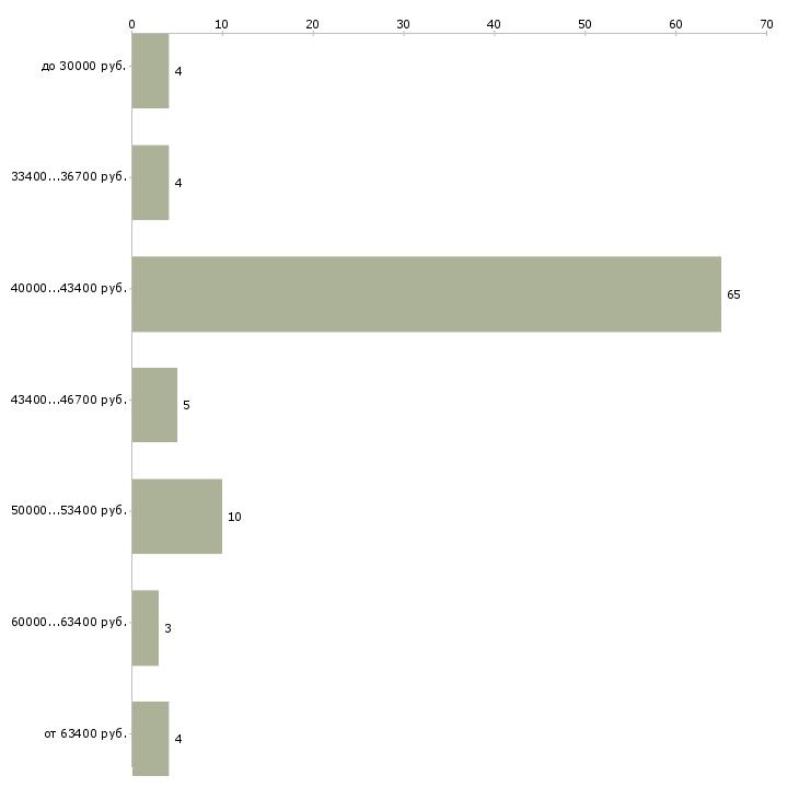 Найти работу менеджер салона красоты  - График распределения вакансий «менеджер салона красоты» по зарплате
