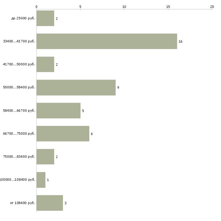 Найти работу модельер  - График распределения вакансий «модельер» по зарплате
