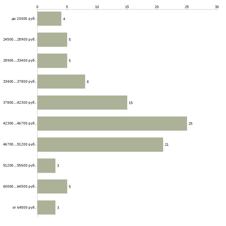 Найти работу монтажник вентиляции и кондиционирования  - График распределения вакансий «монтажник вентиляции и кондиционирования» по зарплате