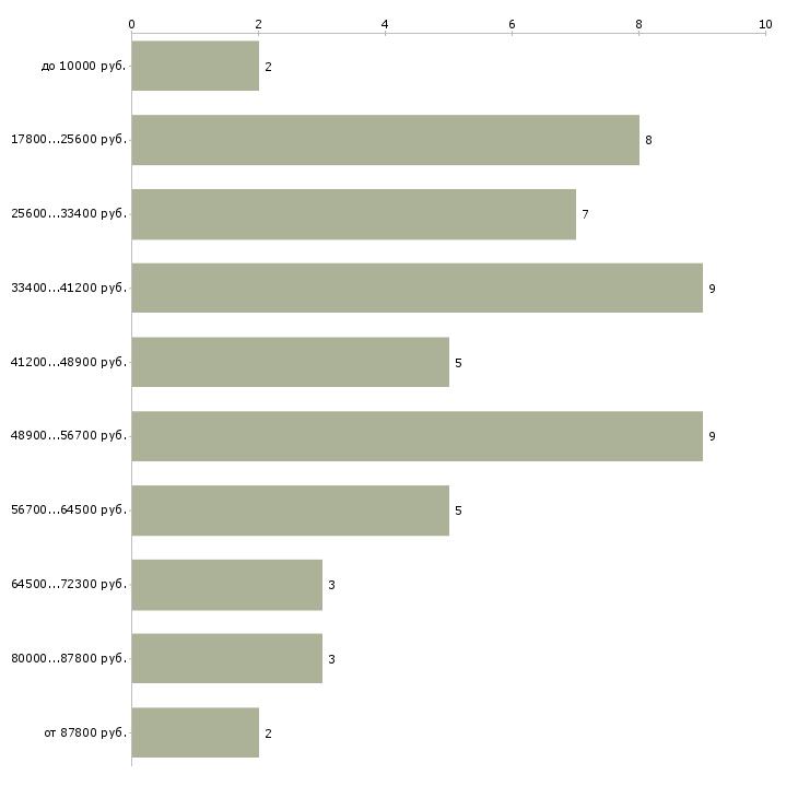 Найти работу монтажник пластиковых окон  - График распределения вакансий «монтажник пластиковых окон» по зарплате