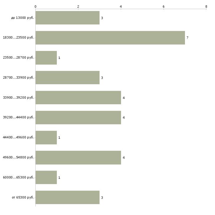 Найти работу музыкант  - График распределения вакансий «музыкант» по зарплате