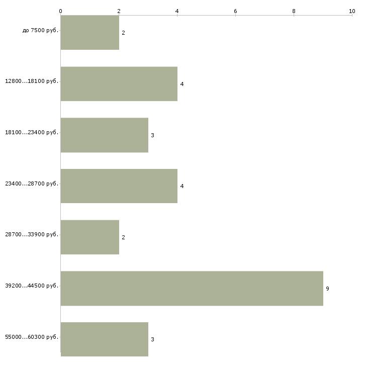 Найти работу настройщик  - График распределения вакансий «настройщик» по зарплате