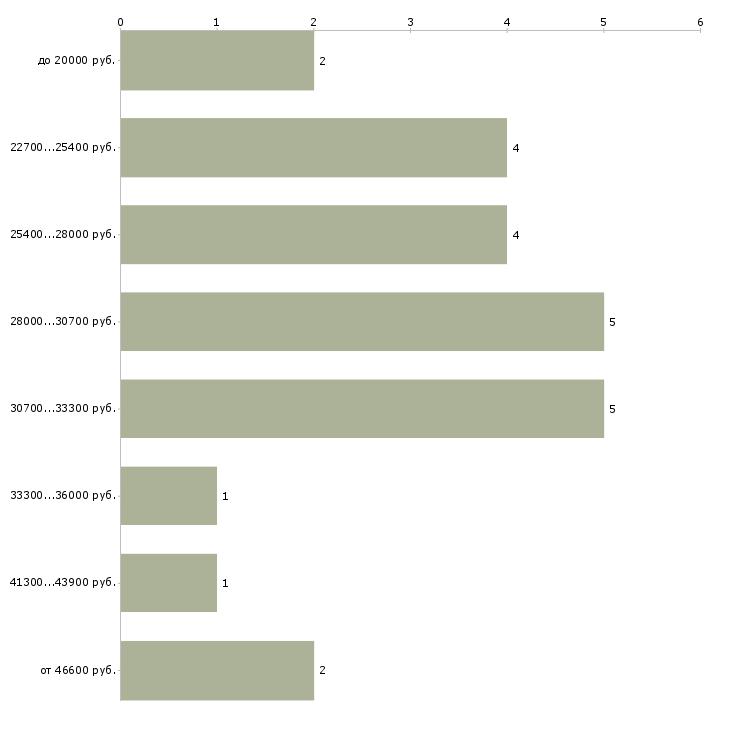 Найти работу начальник караула  - График распределения вакансий «начальник караула» по зарплате