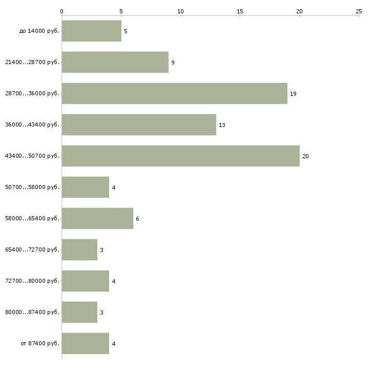Найти работу начальник отдела делопроизводства  - График распределения вакансий «начальник отдела делопроизводства» по зарплате