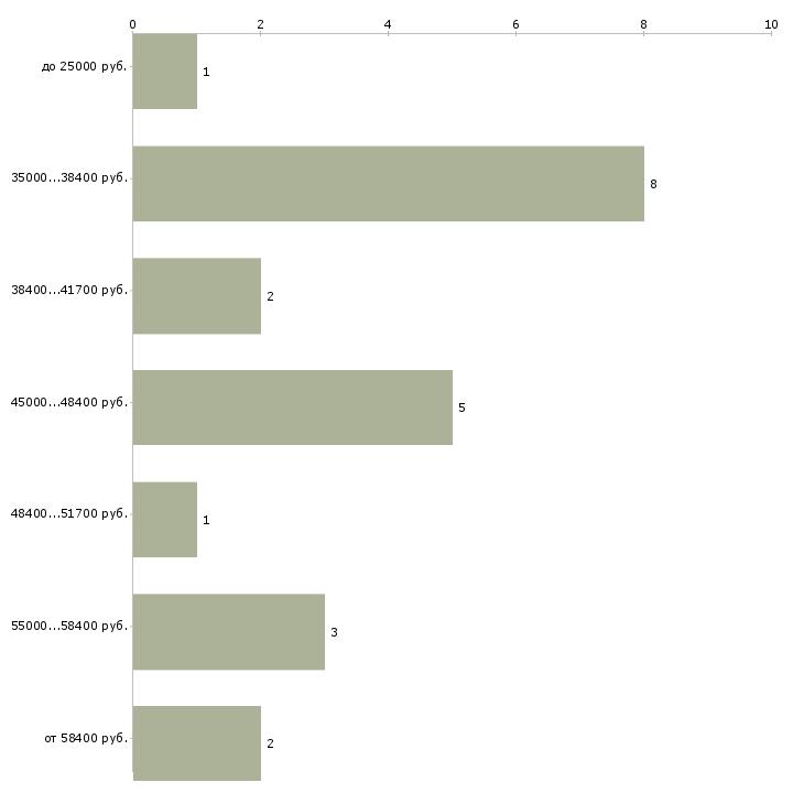 Найти работу начальник отделения банка  - График распределения вакансий «начальник отделения банка» по зарплате