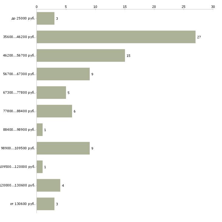 Найти работу начальник финансово экономического отдела  - График распределения вакансий «начальник финансово экономического отдела» по зарплате