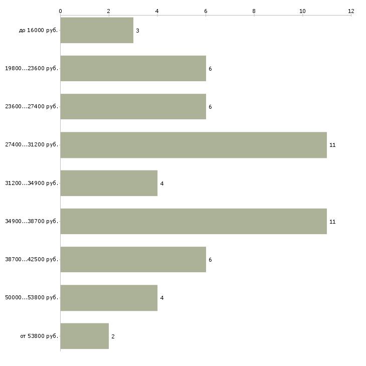 Найти работу нормировщик  - График распределения вакансий «нормировщик» по зарплате