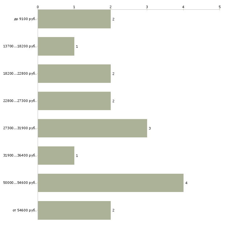 Найти работу обувщик  - График распределения вакансий «обувщик» по зарплате