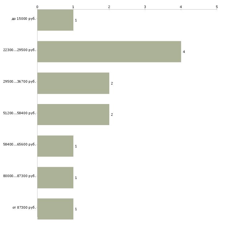 Найти работу оператор на производство  - График распределения вакансий «оператор на производство» по зарплате