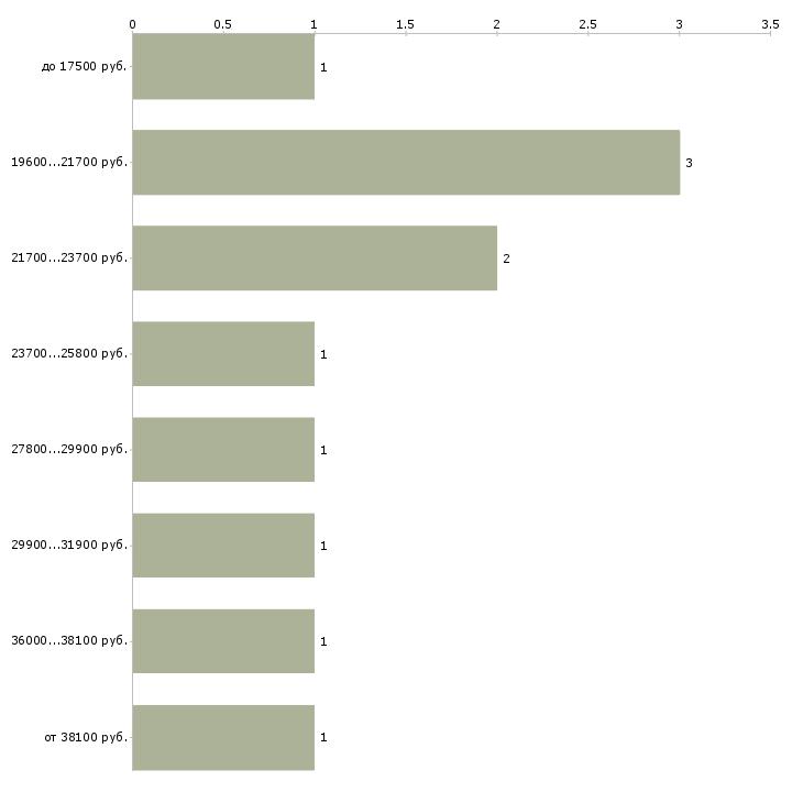 Найти работу оператор пк в магазин  - График распределения вакансий «оператор пк в магазин» по зарплате