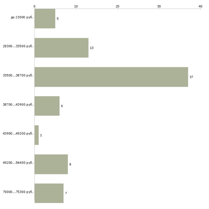 Найти работу оператор wms  - График распределения вакансий «оператор wms» по зарплате