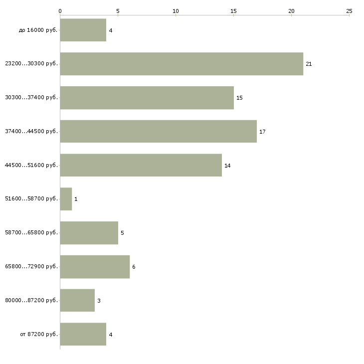 Найти работу отоларинголог  - График распределения вакансий «отоларинголог» по зарплате