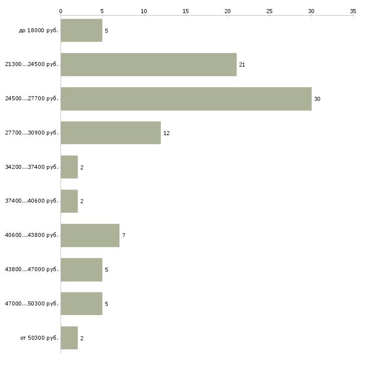 Найти работу охранник контролер  - График распределения вакансий «охранник контролер» по зарплате