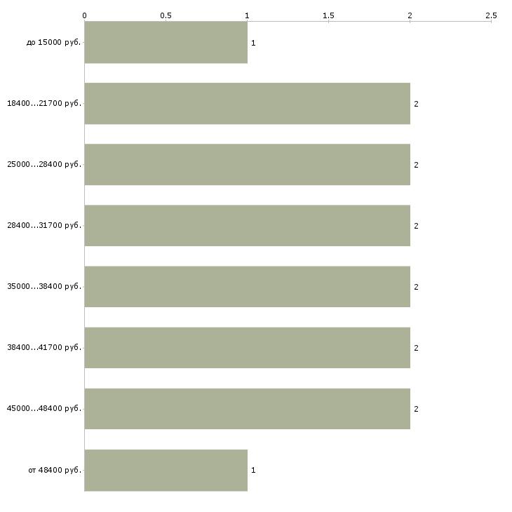 Найти работу педиатр  - График распределения вакансий «педиатр» по зарплате