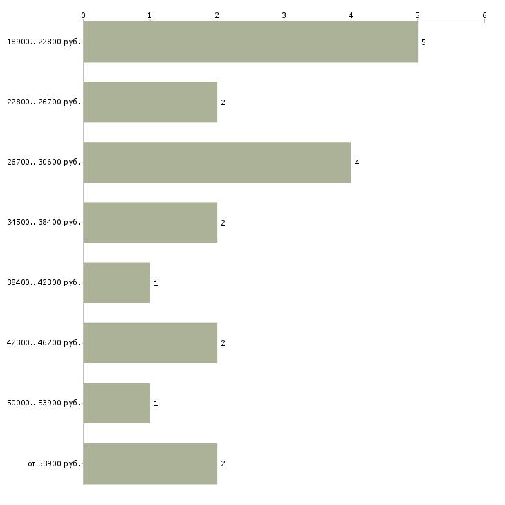 Найти работу перевозчик  - График распределения вакансий «перевозчик» по зарплате