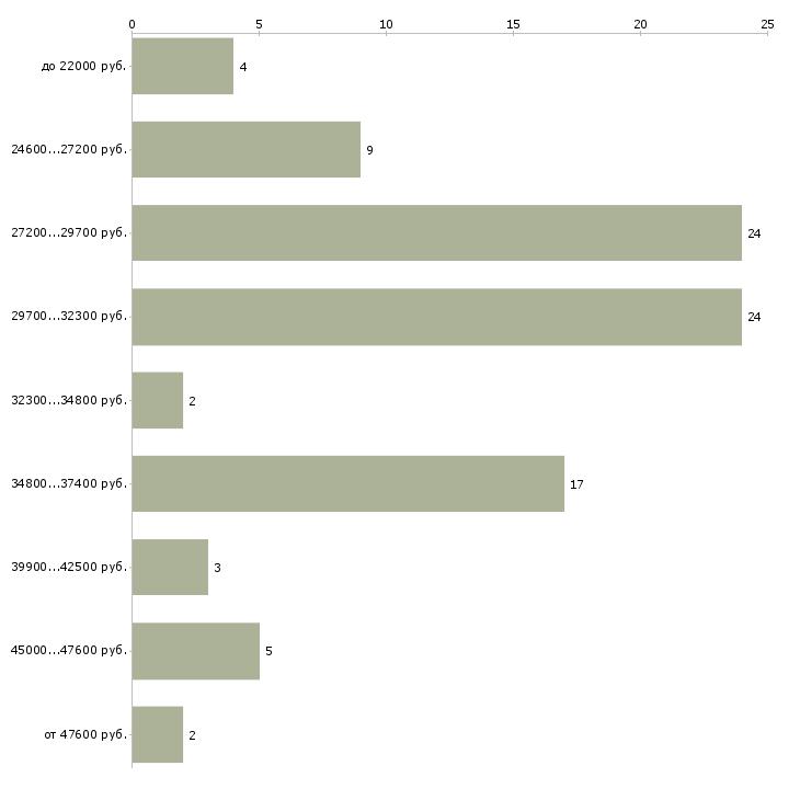 Найти работу пиццамейкер  - График распределения вакансий «пиццамейкер» по зарплате