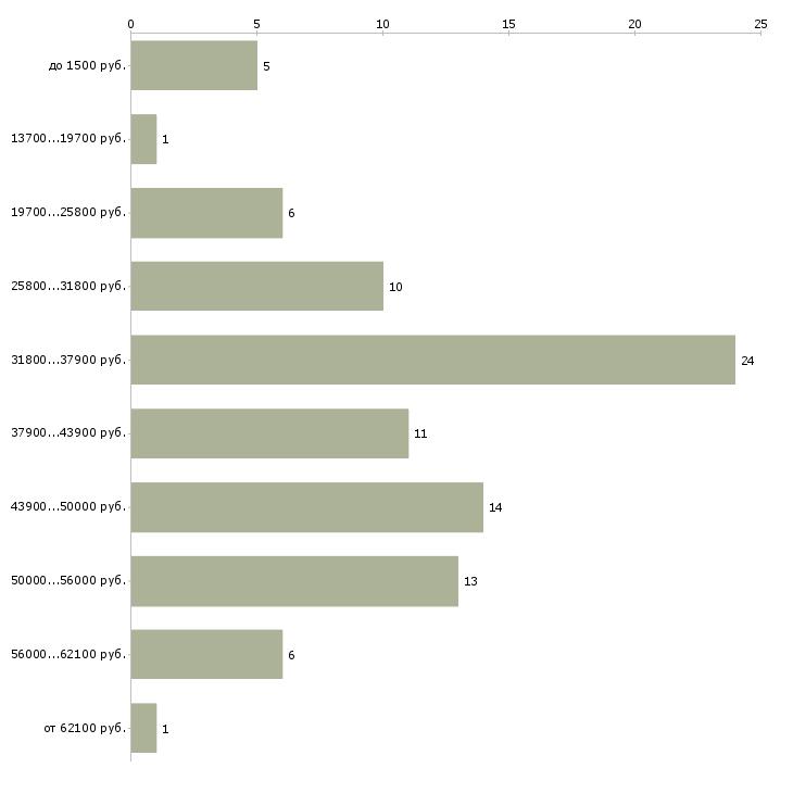 Найти работу подсобник  - График распределения вакансий «подсобник» по зарплате
