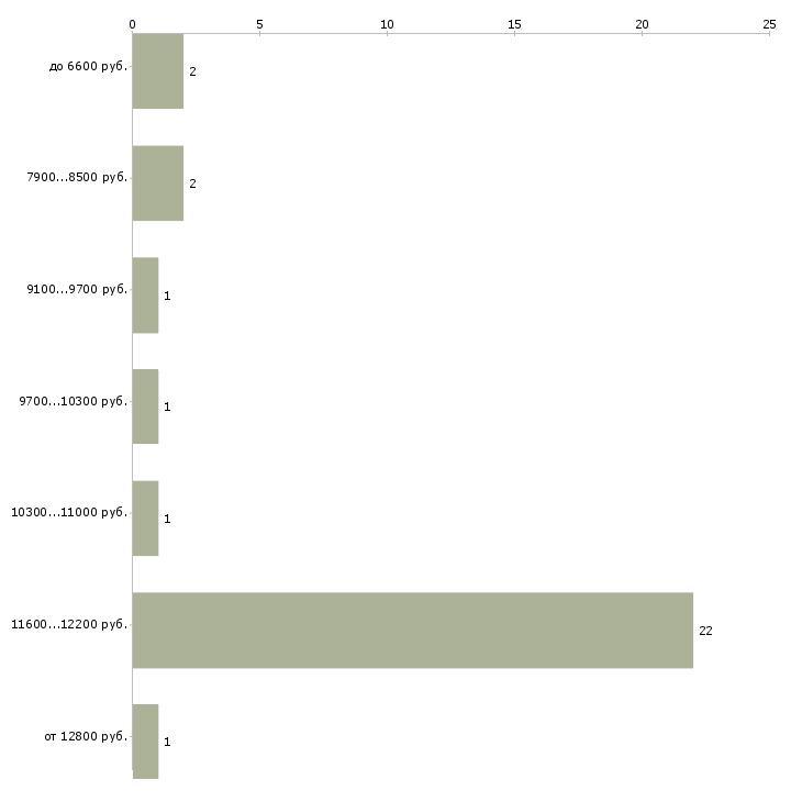 Найти работу почтальон  - График распределения вакансий «почтальон» по зарплате