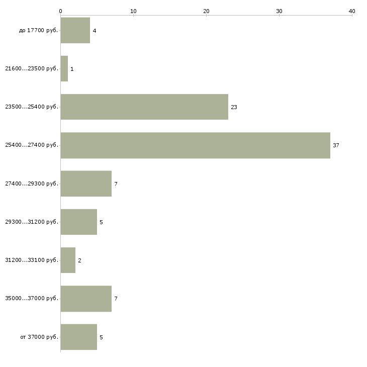 Найти работу приемщик  - График распределения вакансий «приемщик» по зарплате