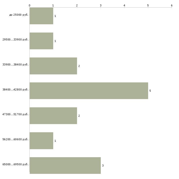 Найти работу программист javascript  - График распределения вакансий «программист javascript» по зарплате