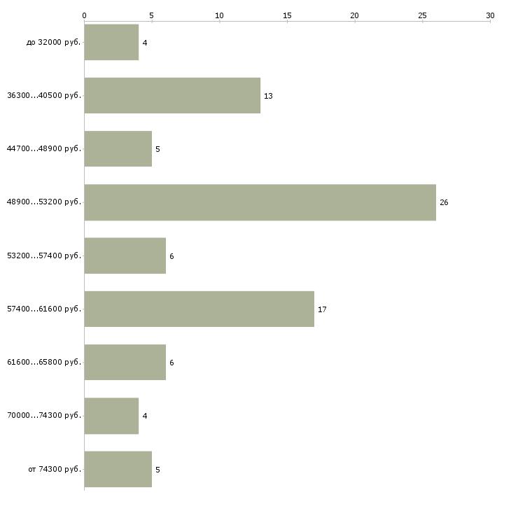 Найти работу прораб электромонтажных работ  - График распределения вакансий «прораб электромонтажных работ» по зарплате