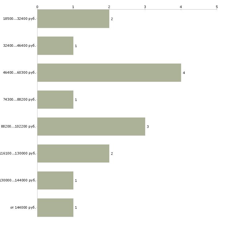 Найти работу профайлер  - График распределения вакансий «профайлер» по зарплате