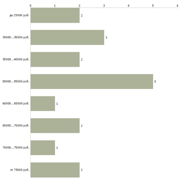 Найти работу региональный мерчендайзер  - График распределения вакансий «региональный мерчендайзер» по зарплате